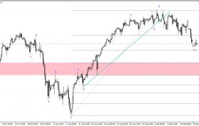 S&P500h4(15.09.2014)