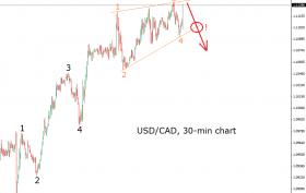 usdcad-26.9.14