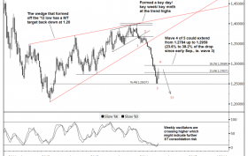 2-Goldman-Sachs-technical-analysis-of-EUR-USD-on-21-October-2014
