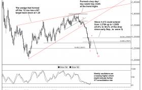 2-Goldman-Sachs-technical-analysis-of-EUR-USD-on-21-October-2014