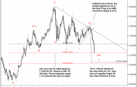 Goldman-Sachs-Elliot-Wave-EURUSD-technical-analysis-chart-26-January-2015