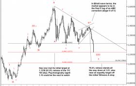 Goldman-Sachs-Elliot-Wave-EURUSD-technical-analysis-chart-26-January-2015